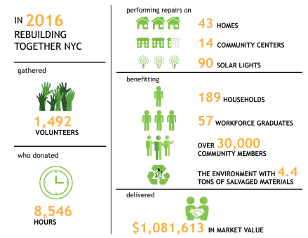 Rebuilding Together NYC